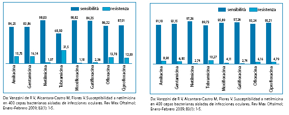 Tab. 1-2: Da: Vanzzini de R V, Alcantara-Castro M, Flores V. Susceptibilidad a netilmicina en 400 cepas bacterianas aisladas de infecciones oculares. Rev Mex Oftalmol; Enero-Febrero 2009; 83(1): 1-5.