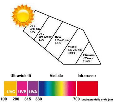Spettro solare e danni agli occhi