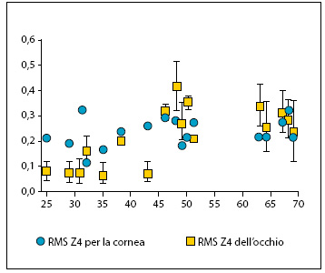 Fig. 3. Le aberrazione corneali (+) rimangono costanti nel tempo.